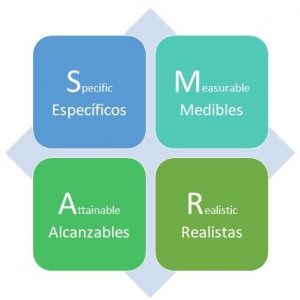objetivos SMART para trabajo remoto