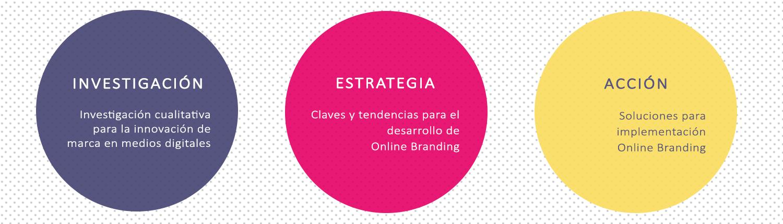 online branding servicio TRENDSform